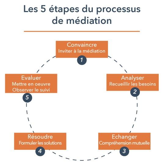 Le processus de la médiation
